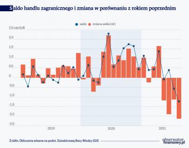 Zmniejsza się nadwyżka w polskim handlu zagranicznym