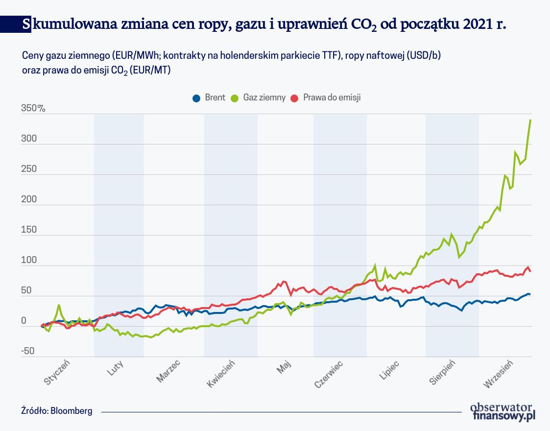 Szoki podażowe wpływają na wzrost cen surowców energetycznych