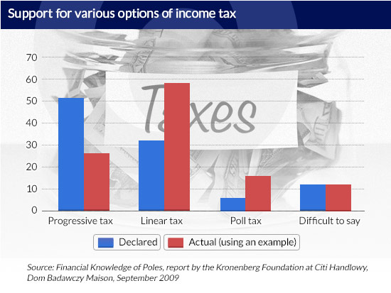 Support-for-various-options-of-income-tax CC by Tax Credits (2)