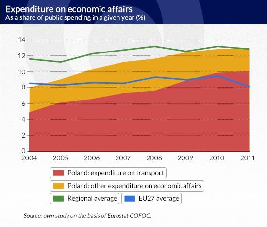 Expenditure-on-economic-affairs