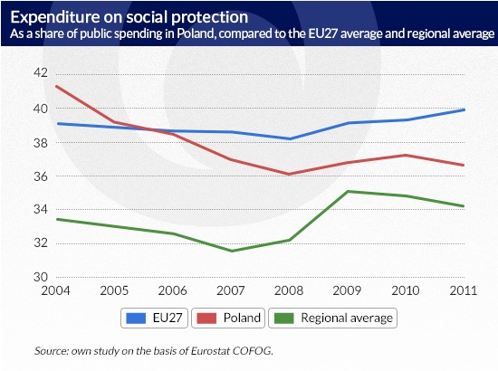 Expenditure-on-social-protection-