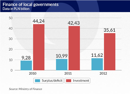 Finance-of-local-governments