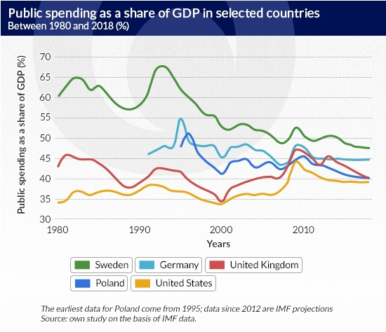 Public-spending-as-a-share-of-GDP-in-selected-countries-