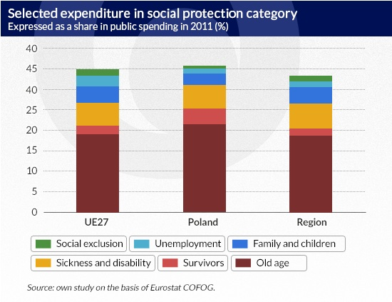 Selected-expenditure-in-social-protection-category-