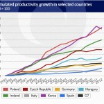 Why are Poles poor despite working hard?