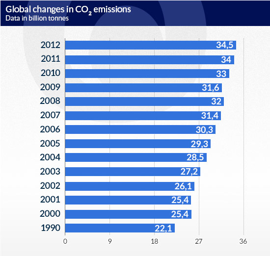 Global-changes-in-CO2-emissions-