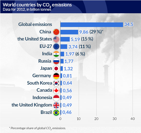World-countries-by-CO2-emissions CC BY-SA by olmed0