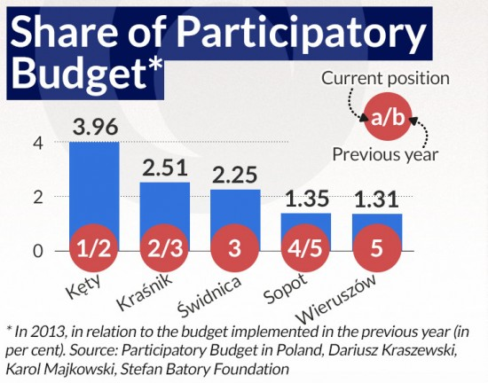 Share-of-Participatory-