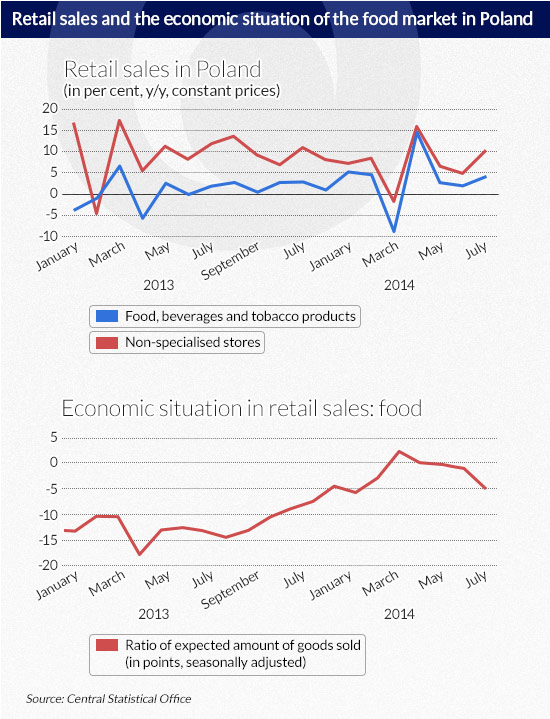 Retail-sales-and-the-economic-situation-of-the-food-market-in-Poland