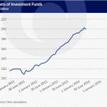 TFI Sector Nets Lower Profits Despite Managed Asset Value Growth