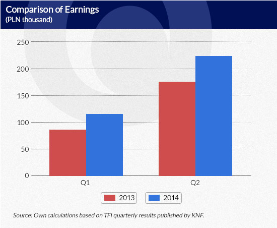 Comparison-of-Earnings