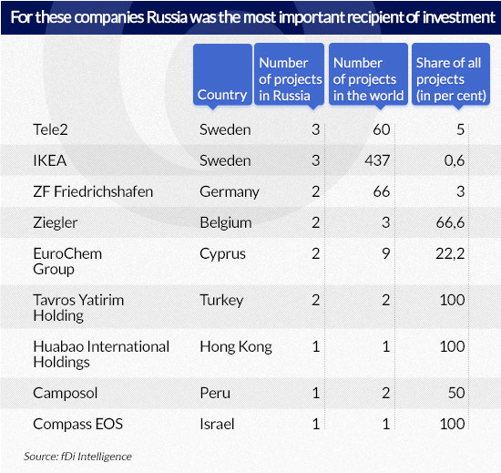 For-these-companies-Russia-was-the-most-important-recipient-of-investment