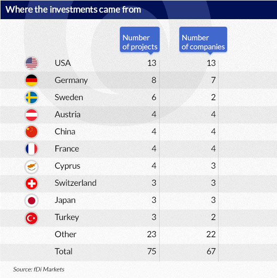 Where-the-investments-came-from