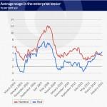 Unemployment is Falling But Employment Remains a Problem