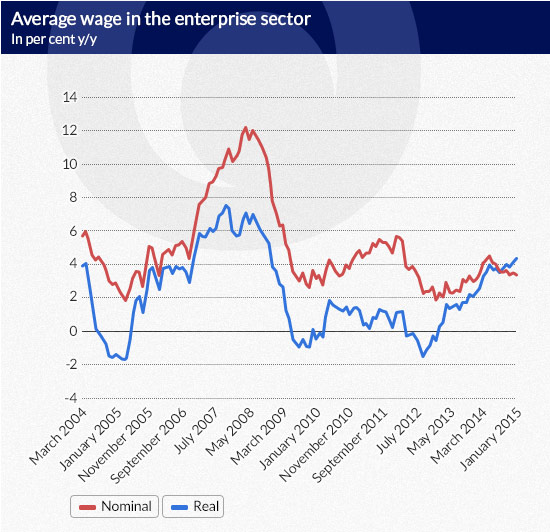 Average-wage-in-the-enterprise-sector