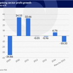 Government securities saved profits of banks, but not for long