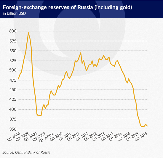 gold russia eng