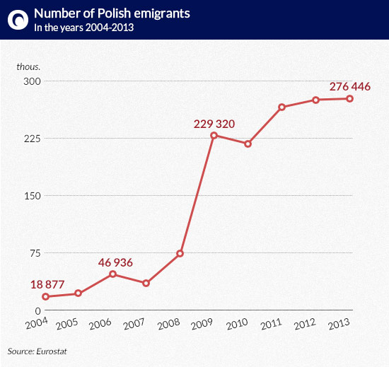 Number-of-Polish