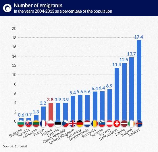 Number-of-emigrants