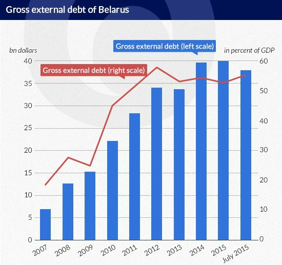Olechnowicz Gross-external-debt-of-Belarus