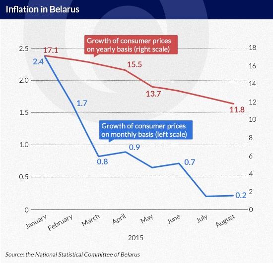 Olechnowicz Inflation-in-Belarus