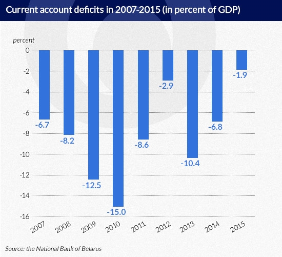 Olechnowicz current account deficit