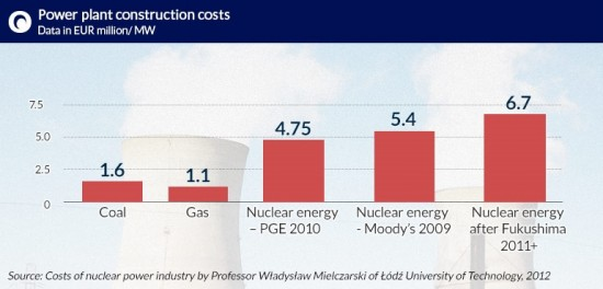 Power-plant-construction-costs CC BY-SA by Doug Kerr