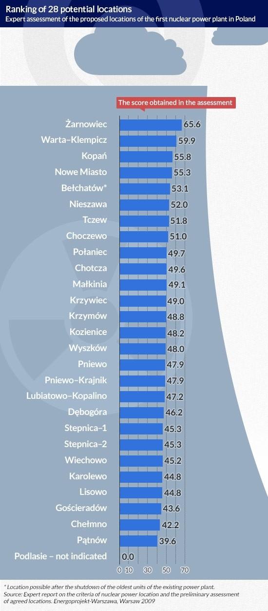 Ranking-of-28