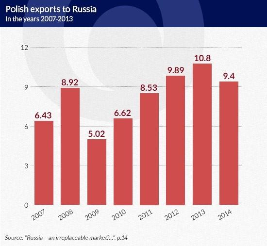 Polish-exports KOSKO