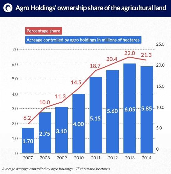 Agro-Holdings-ownership KOZAK ukraina ziemia