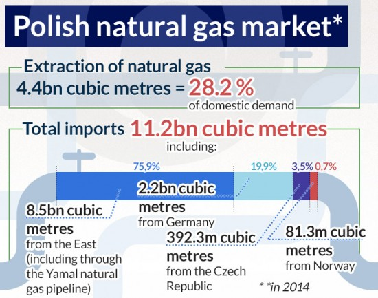 Polish-natural-gas