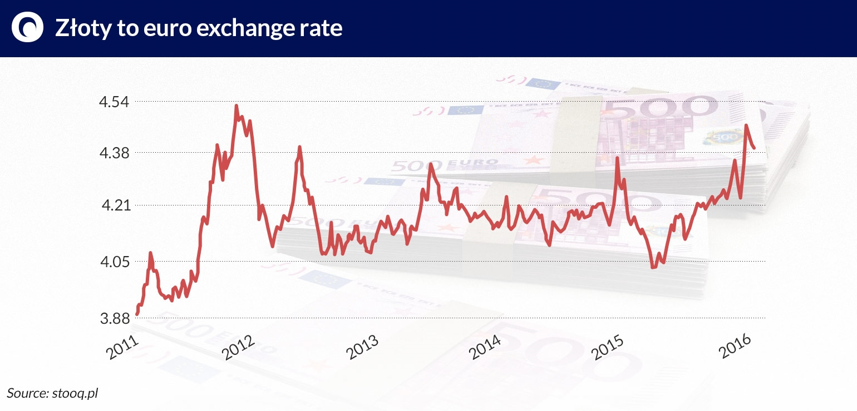 analysis of exchange rate trend pln Extreme statistics in the analysis of the exchange rate volatility of chf/pln authors: agnieszka bukietyńska, mariusz czekała  is the exchange rate of the chf/pln.
