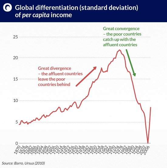 Global-differentiation