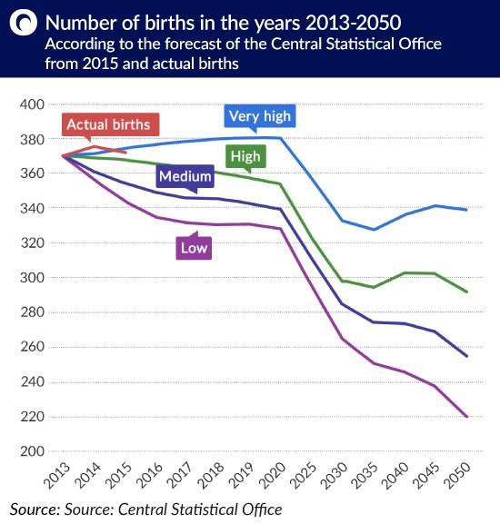 Liczba urodzen2013-2050