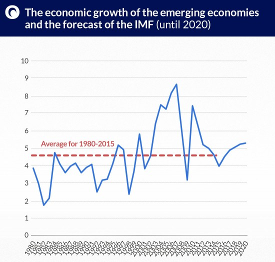 The-economic-growth-of-the-emerging