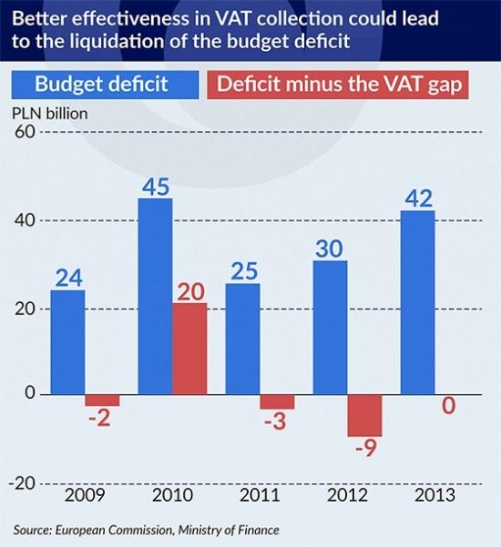 Better effectiveness in VAT-550