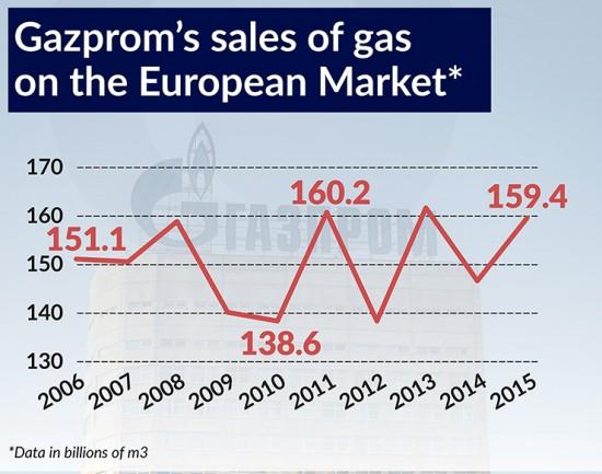 Gazprom's sales of gas 740