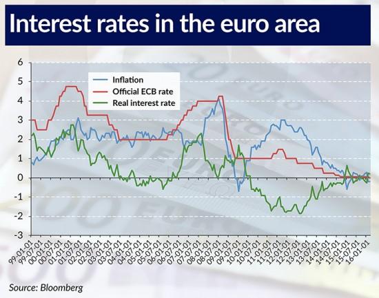 Interest rates in the euro area 740ai