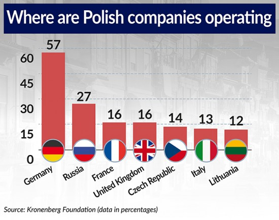 Where are Polish companies operating 740