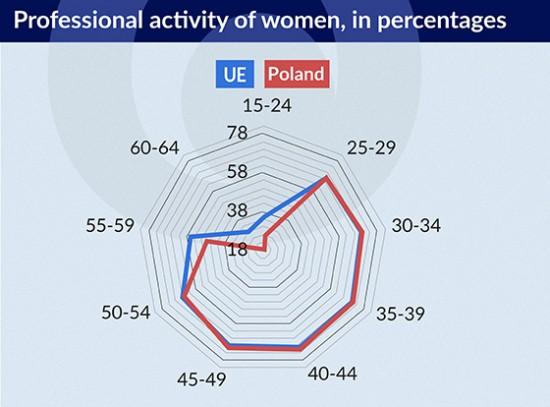 Professional activity of women 550