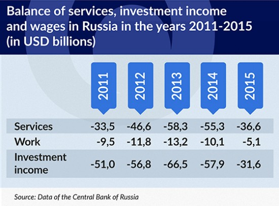 TABELA Balance of services, investment income and wages in Russi