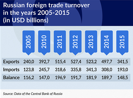 TABELA Russian foreign trade turnover in the years 2005-2015 550