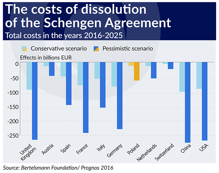 The Costs Of Dissolution Of The Schengen Area Central European