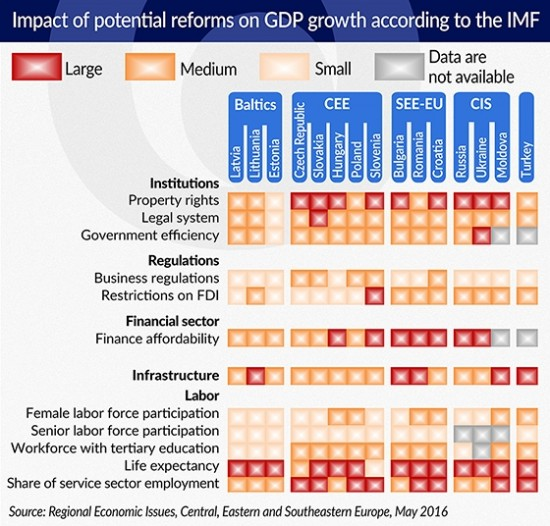 Impact of potential reforms on GDP growth according to the IMF 550