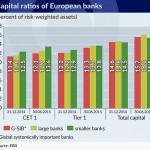 Capitals are not enough to stave off a banking crisis