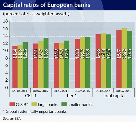 RAMOTOWSKI Capital ratios of European banks 550-2