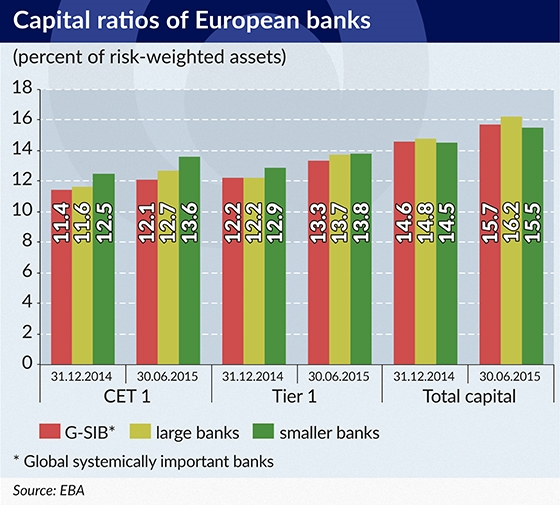 RAMOTOWSKI Capital ratios of European banks 550-2