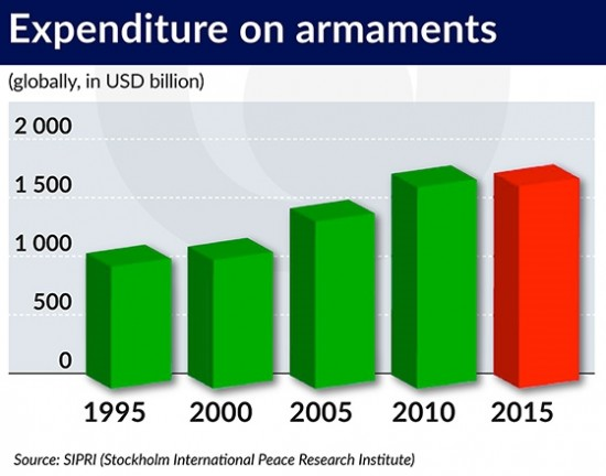Expenditure on armaments 560x440