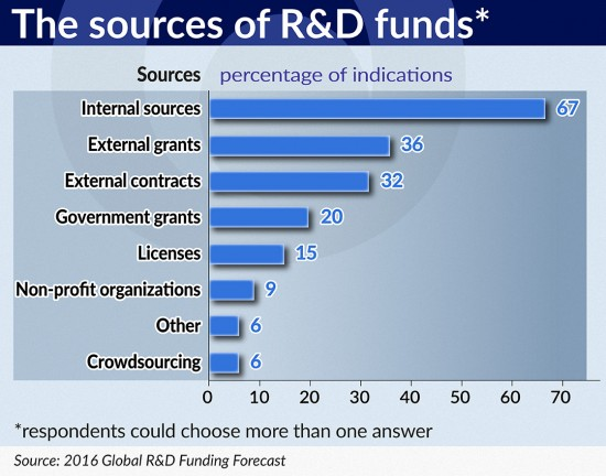 The sources of R&D funds 1120