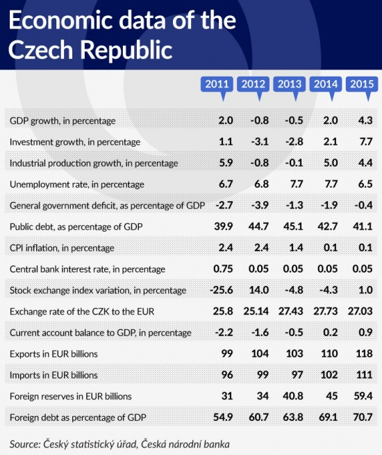tabela-1-economic-data-of-the-czech-republic-740